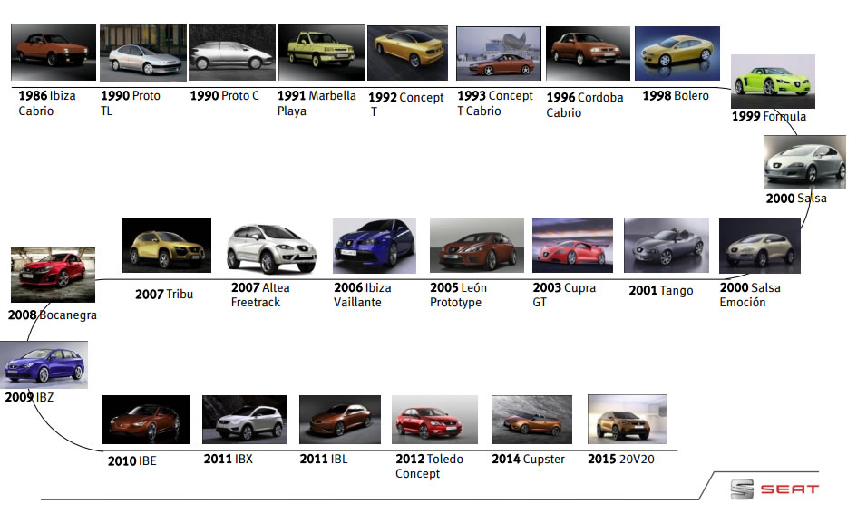 SEAT's Concept Cars